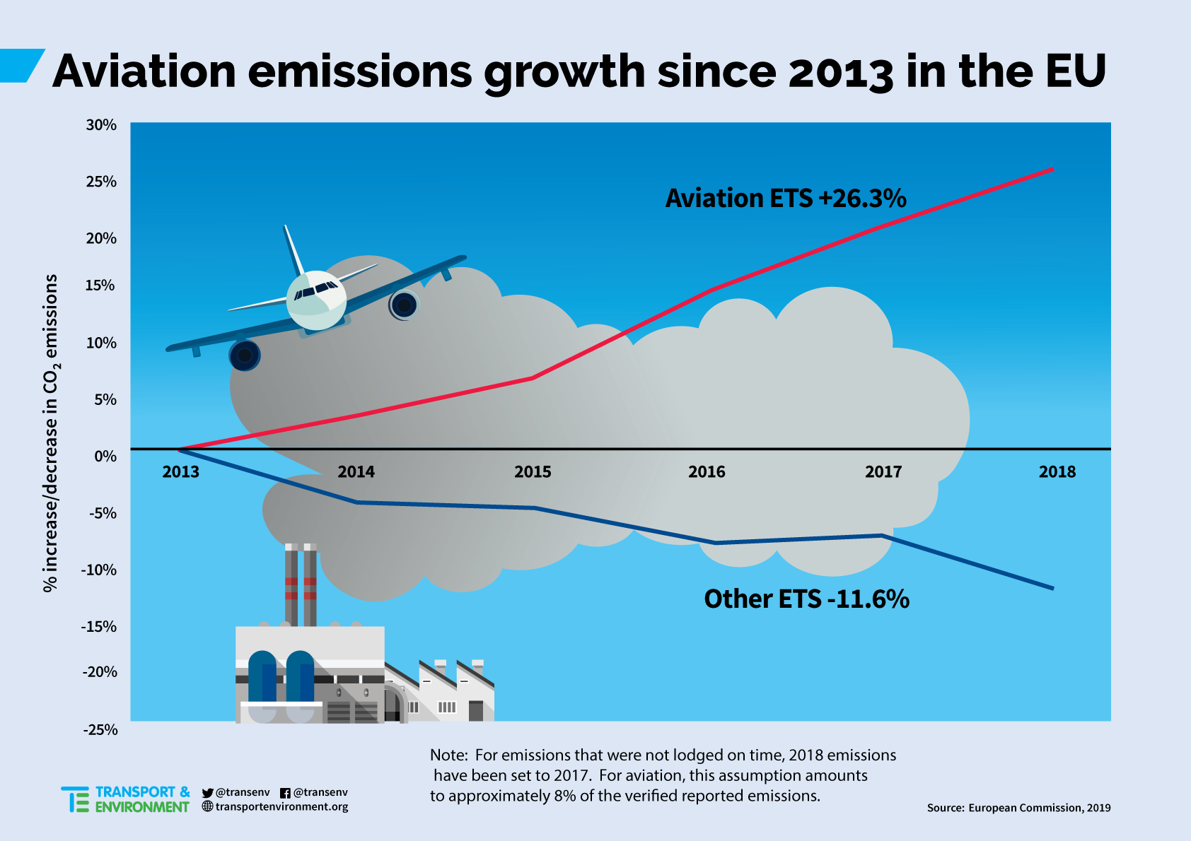 Aviation-Emissions-EU_0.png