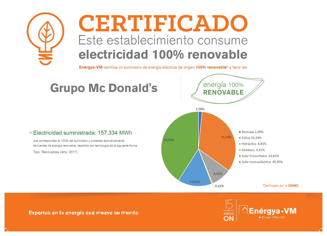 energias renovables MCDonalds