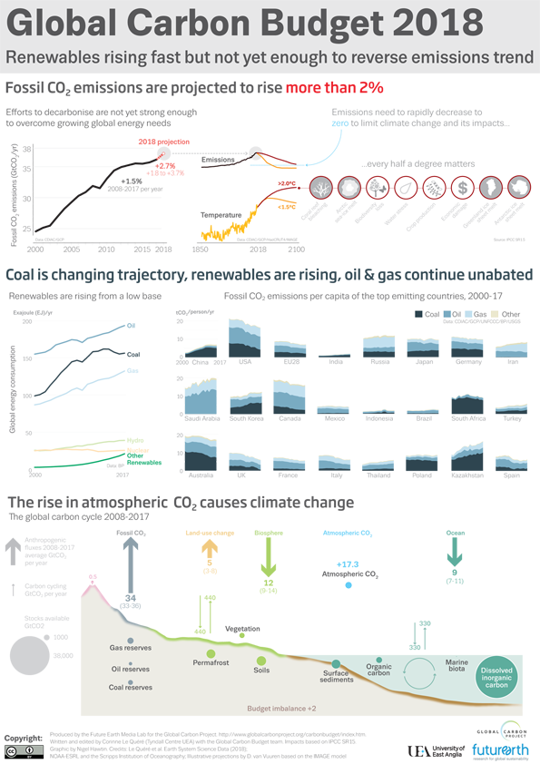 Infographic GlobalCarbonBudget2018