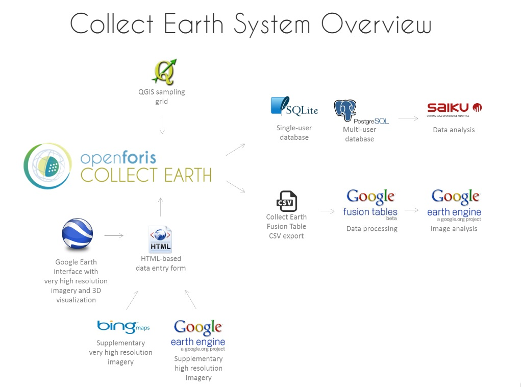Collect Earth